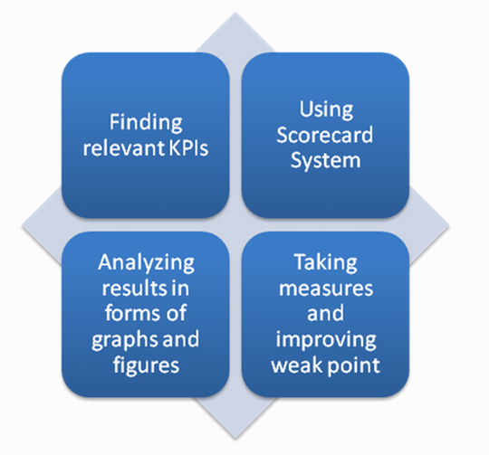 Balanced Scorecard as a key means to evaluate your business performance