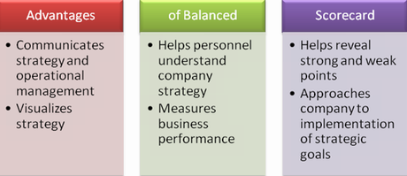 advantages of the balance scorecard system essay Advantages versus other performance systems it also strongly suggested the  ability to bsc to incorporate the social and environmental issues, which can  open.