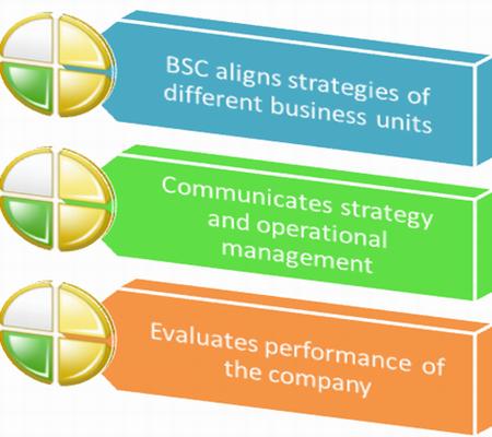 Advantages of BSC