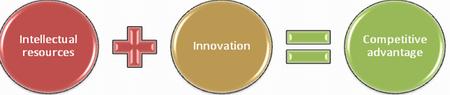 Critical success factors for competitive advantage