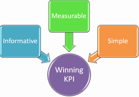 What is an effective KPI?