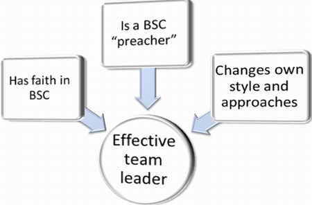 What BSC teamleader must do