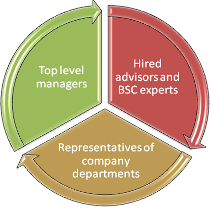 Working group members must represent different managerial levels in the company